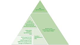 Sportpyramide